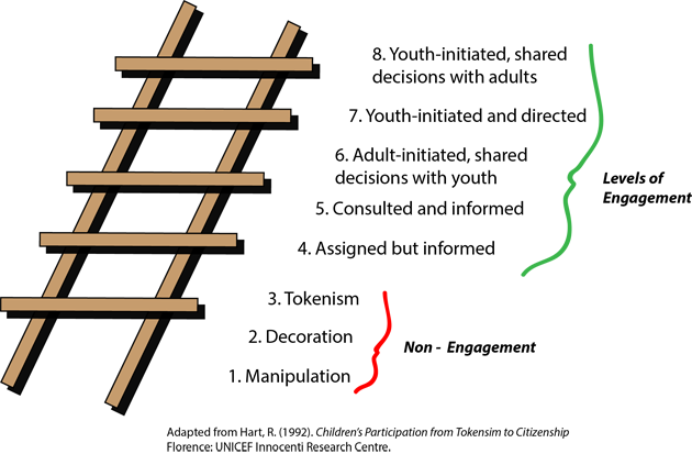 Engagement Ladder