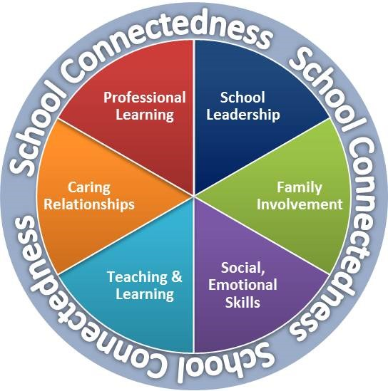 School Connectedness