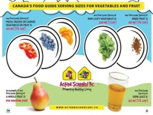 Canada's Food Guide Serving Sizes for Vegetables and Fruit Placemat image